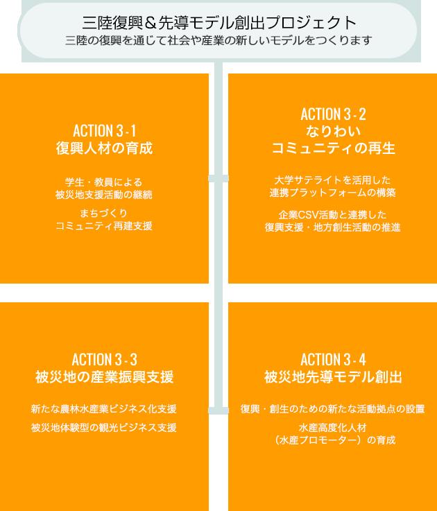 三陸復興&先導モデル創出プロジェクト